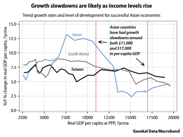 Asian growth slowdowns by income level