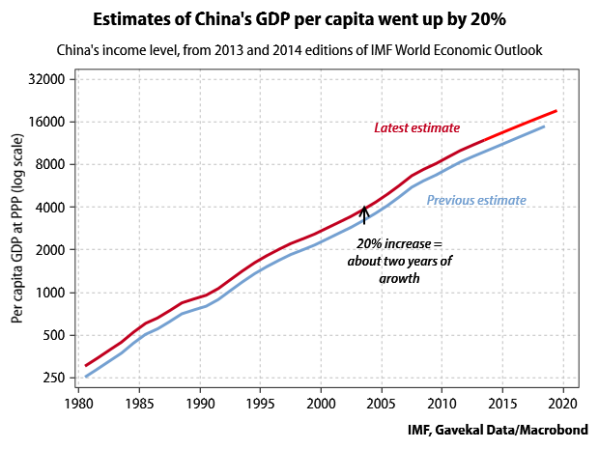PPP revision effect on per capita GDP