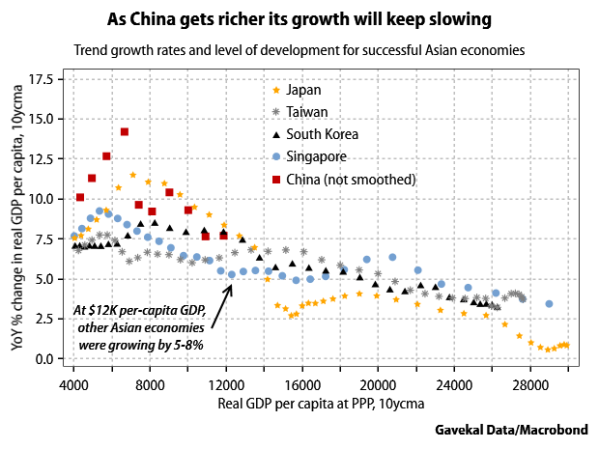 Asia-growth-potential