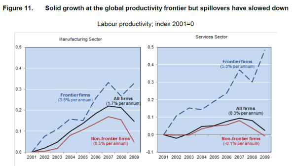 oecd-productivity-spillovers