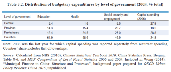 OECD-spending-by-govt-level