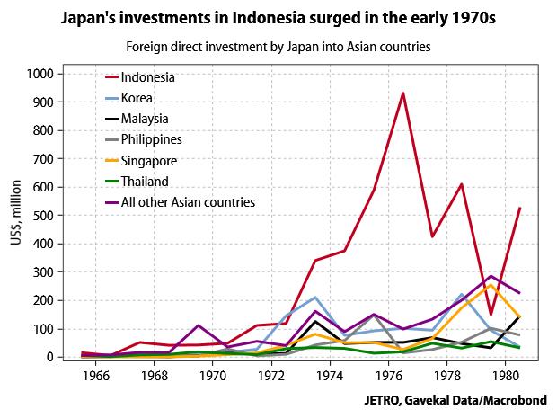 Japan-FDI-into-Asia