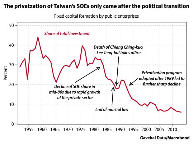 Taiwan-SOEs-politics