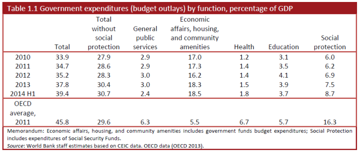 China-OECD-WB-fiscal
