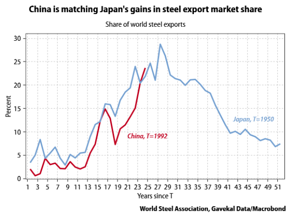 Japan-China-steel-export-market-share