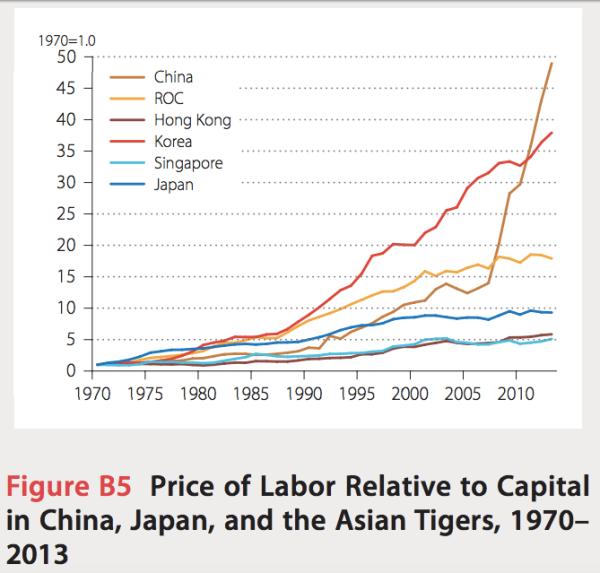 APO-labor-capital-price