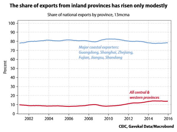 coast-vs-inland-export-share