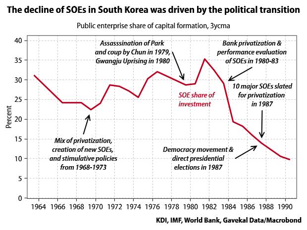 Korea-SOEs