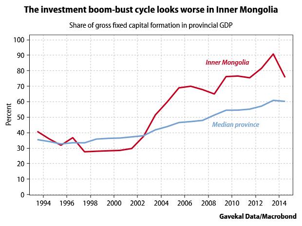 inner-mongolia-investment