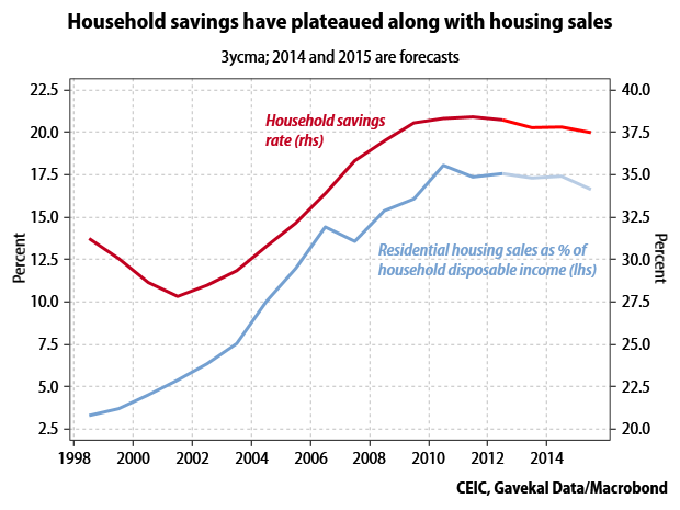 housing-vs-saving