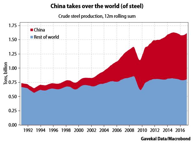 china-world-steel