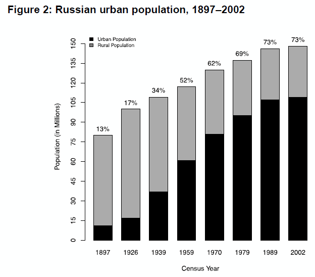 russia-urban-pop