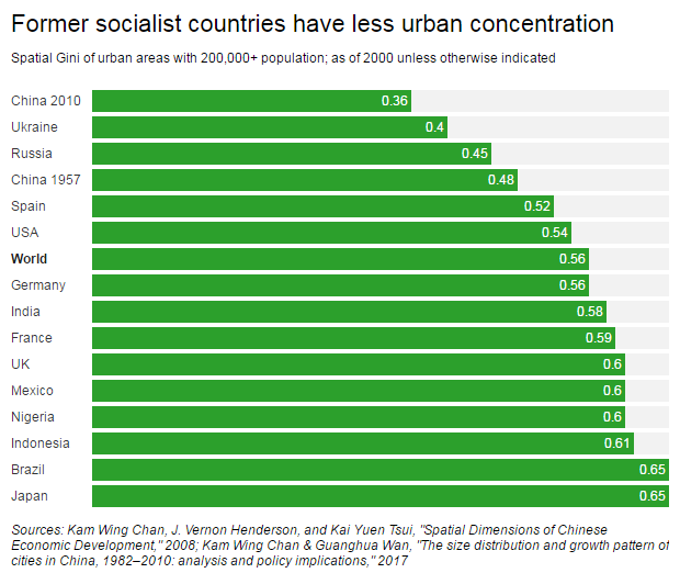 socialism-urban-concentration
