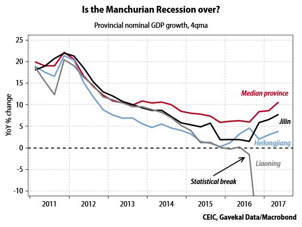 manchurian-recession