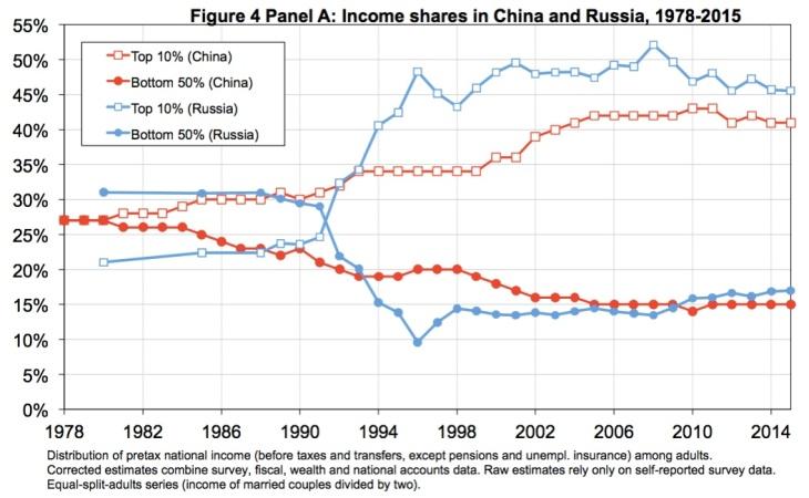 income-share
