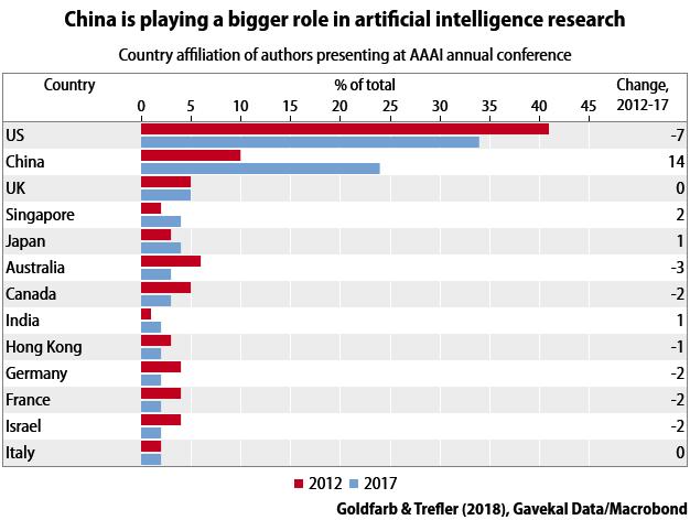 AI-chart2
